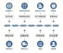 如风营销:区块链是什么?区块链的未来在哪里?